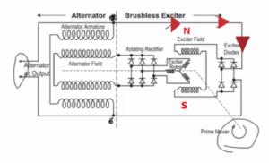 How Alternator Works | AC to DC |